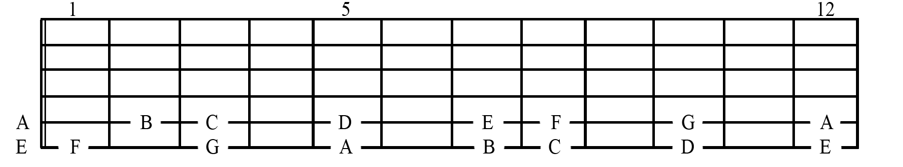 Fretteboard